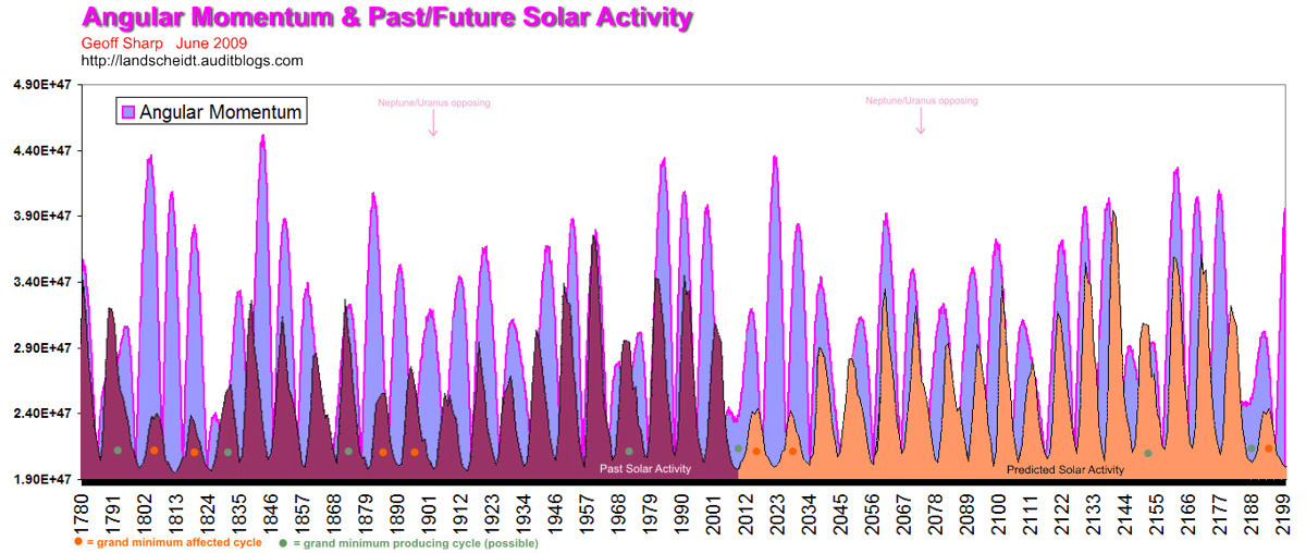 "Leif Svalgaard reveals his Solar Cycle 25 prediction ""at last"