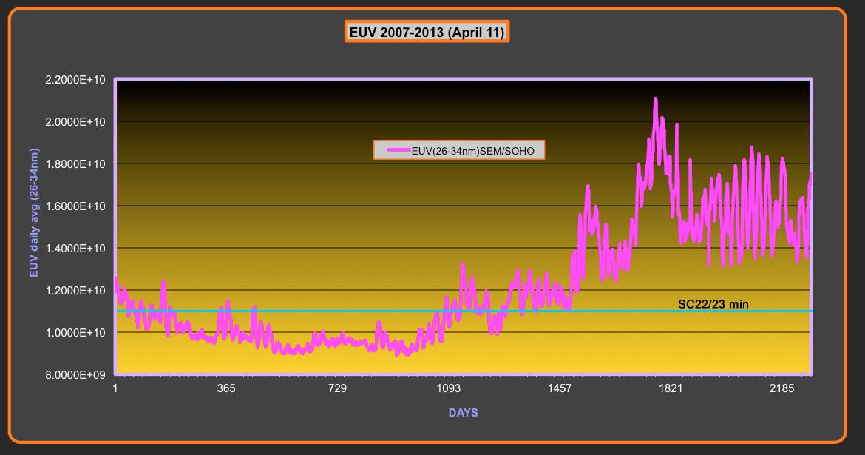euv graph