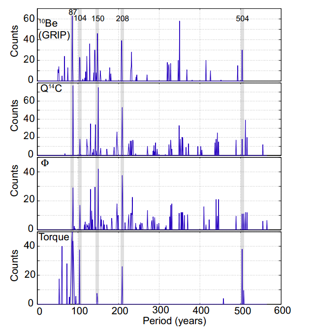 J. A Abreu et al.: Is there a planetary influence on solar activity?