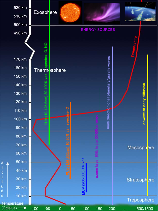 Grand harmonic climate model planetary theory moves to the next solar uv ranges sciox Images