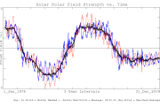 solar polar field strength
