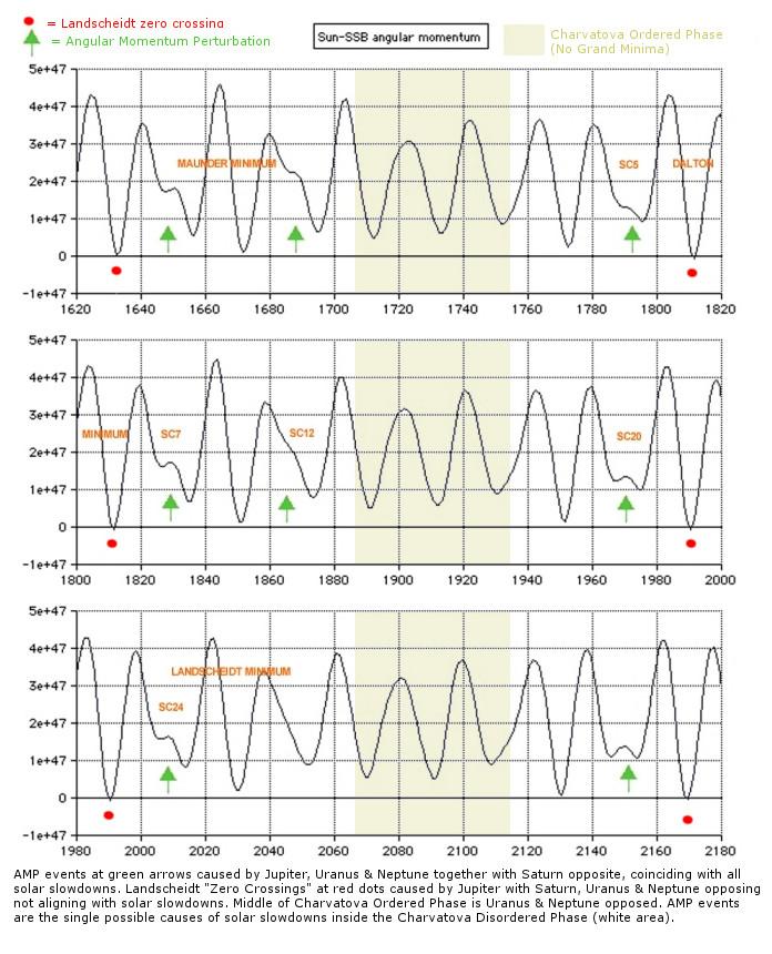 Sun - SSB angular momentum 1620 to 2180 graph