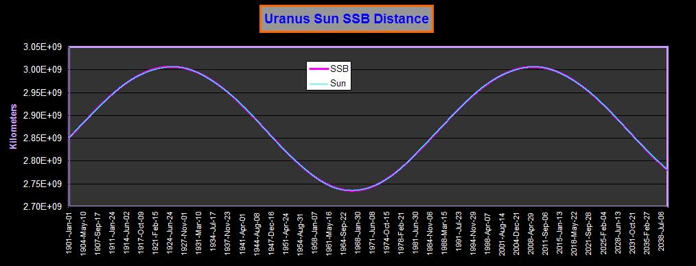 planet uranus graphs -#main
