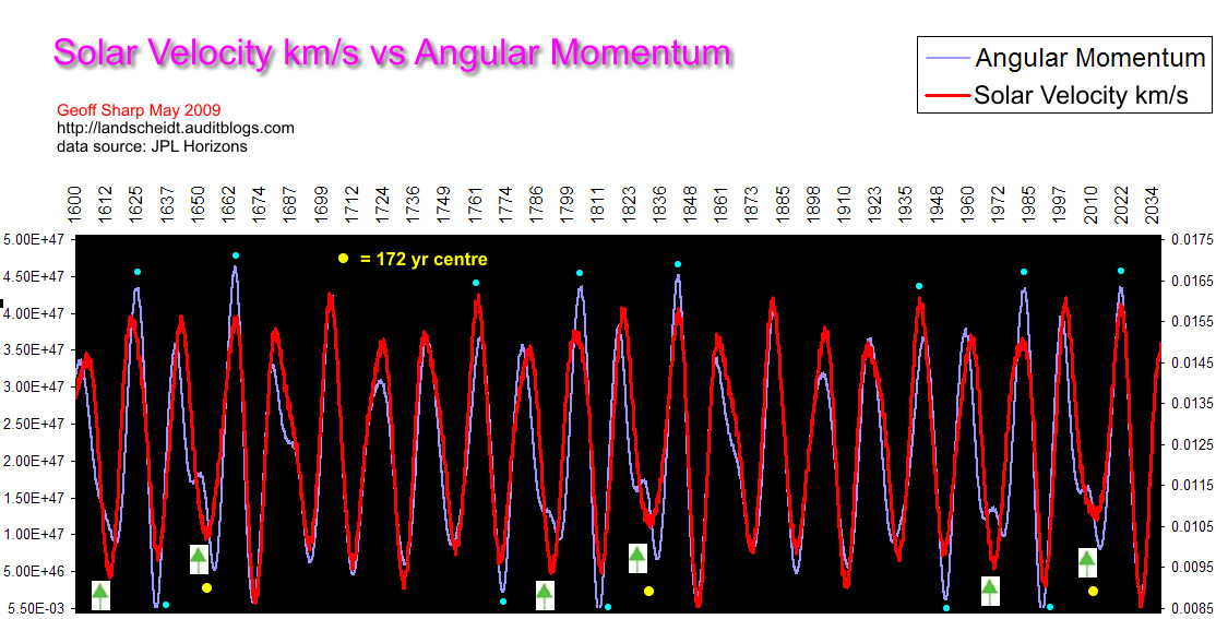 Solar Angular Momentum